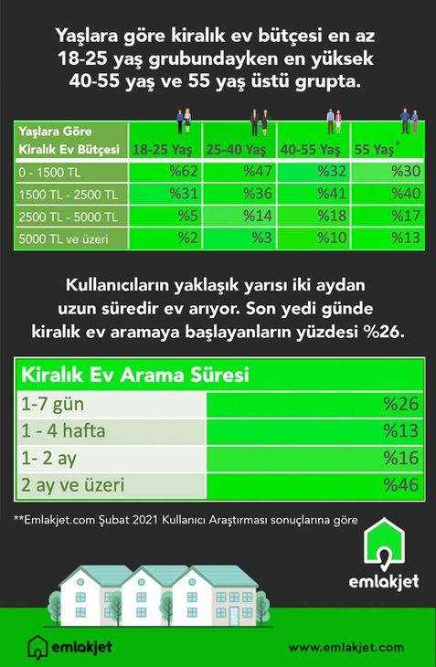 Kiralık ev arayanların yarısının bütçesi 1.500 TL'nin altında_1