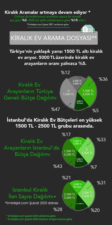 Kiralık ev arayanların yarısının bütçesi 1.500 TL'nin altında_3