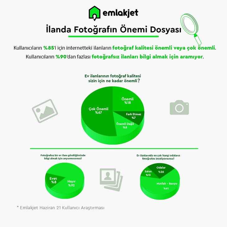 """Emlakjet, Haziran verilerini yayınladı: """"Emlak ilanlarında fotoğraf kalitesi,  ilgiyi artırıyor"""""""